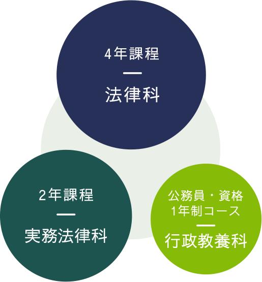 4年課程:法律科 2年課程:実務法律科 公務員・資格 1年制コース:行政教養科